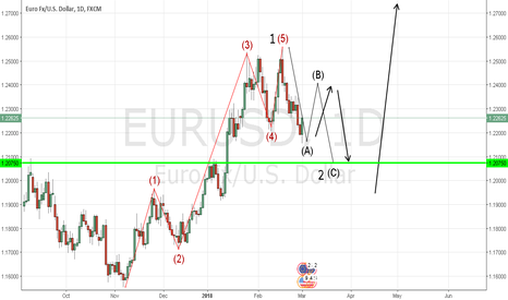 EURUSD: EUR/USD ABC Correction