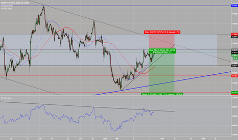 GBPUSD: GBPUSD ISNT GOING TO MOON