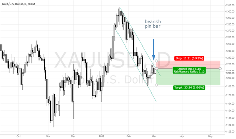XAUUSD: Short gold on bearish pin bar with trend