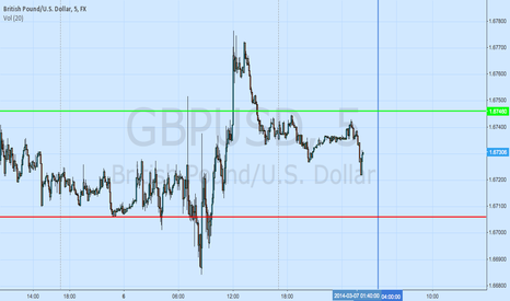 GBPUSD: GBPUSD London Open Straddle