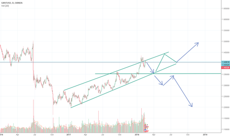 GBPUSD: Has GBPUSD rally exhausted?