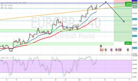 EURGBP: eurgbp NEW HIGHS or drop ?