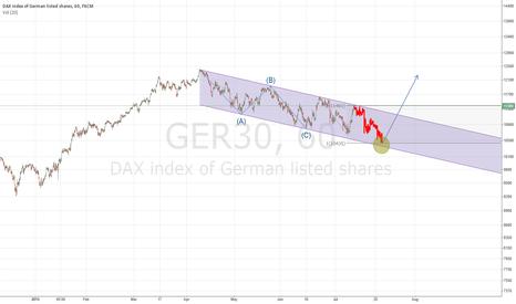 GER30: short scenario DAX for the next 1-2 weeks