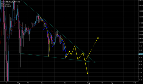 BTCUSD: The bearish scenario (update)