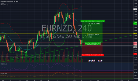 EURNZD: Short opportunity in EUR/NZD.