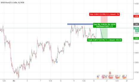 GBPUSD: sell gbpusd at strong restince level