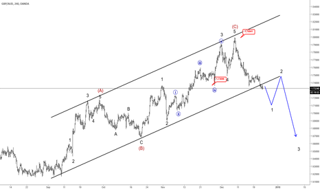 GBPAUD: Bears are Taking Over GBPAUD, Broken channel Suggest Weakness