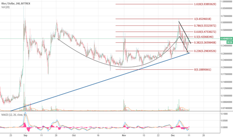 RISEUSD: RISE - Cup and Handle Formation