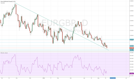 EURGBP: EURGBP Gearing Up For  Bounce
