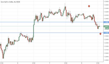 EURUSD: Eur/usd  strategia su Draghi