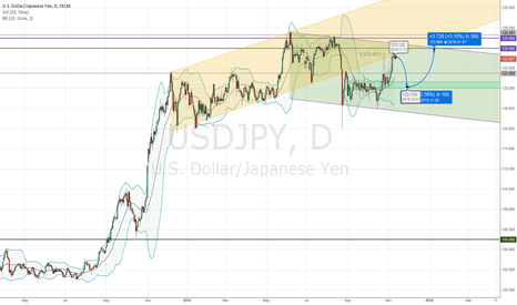 USDJPY: Short corretion and trand continuation trend