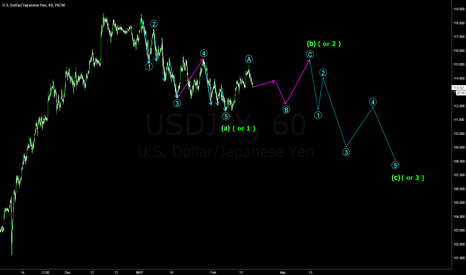 USDJPY: Look left: impulses leave clues!
