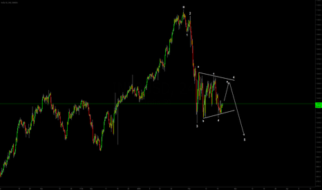 IN50USD: Possible triangle formation for further down leg