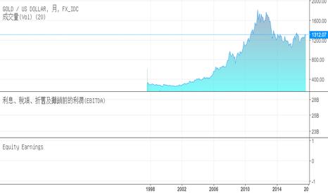 XAUUSD: 可轉公司債轉換價格變動