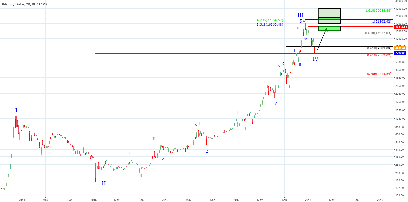 BTC - The Final Shake Down or Shake Out