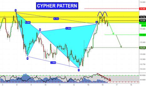 CHFJPY: Cypher + Doppio Massimo! (Analisi CHFJPY)
