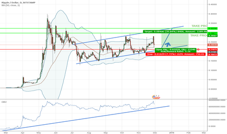 XRPUSD: WatchOut! Ripple is preparing for next move!