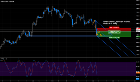 XAUUSD: PULLBACK IS FOR SELLING // 80+ PIPS UP FOR GRABS ON GOLD