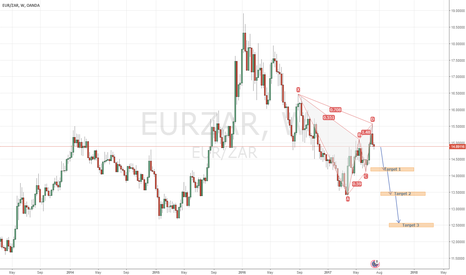 EURZAR: EUR/ZAR possible sell medium/long term
