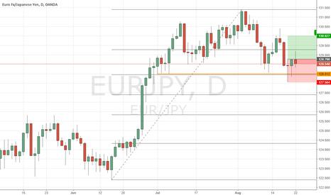 EURJPY: eur jpy long, 2 inside pin bars