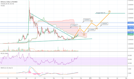 BTSUSD: Is BTS out of disparate phase?