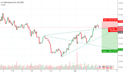 USDJPY: USDJPY - Making a move lower once again. Sell below 113.25