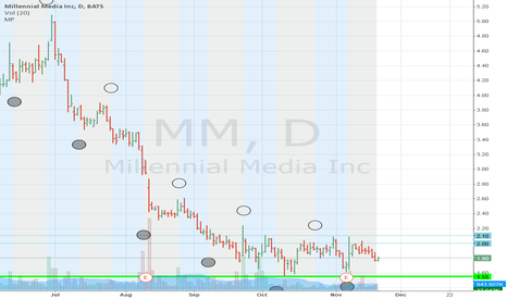 MM: Technical analysis vs Moon Phases