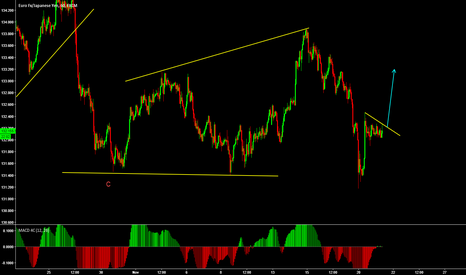 EURJPY: EURJPY short term upside