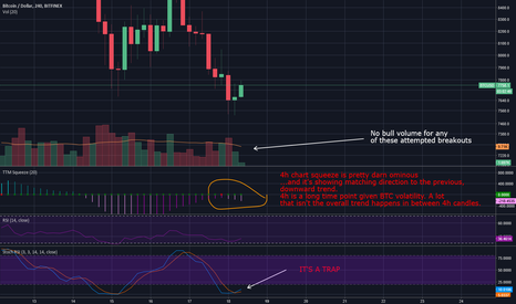 BTCUSD: We're crashing. We have a 4h squeeze downwards right now.
