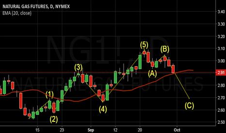 NG1!: Sure Short Trade on NG