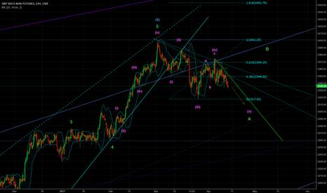 ES1!: More downside seems likely