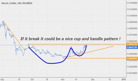 SCUSD: SIA, SC/BTC Possible pattern.
