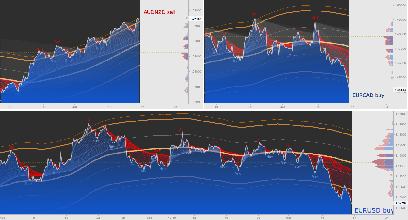 AUDNZD - EURCAD - EURUSD Center of Gravity (COG) + MarketProfile