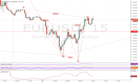 EURUSD: Cypher and double top