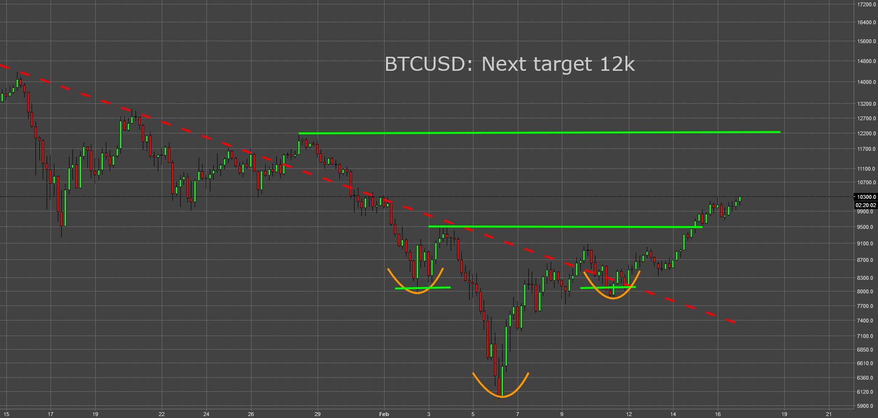 BTCUSD: Next Target 12k