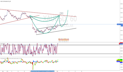 XAUUSD: Cup of Gold