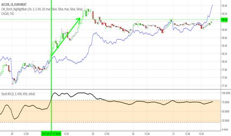 AC: Accor stock euronext en M15