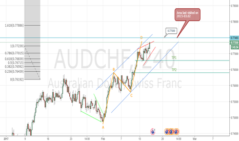 AUDCHF: Possible Selling Opportunities on AUDCHF.