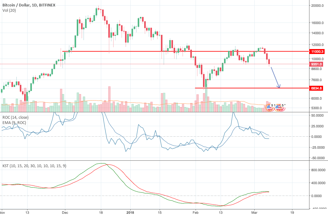 BTCUSD: Strong Sell Signal after Double Top