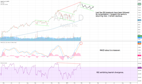 AAPL: AAPL post-breakout consolidation.