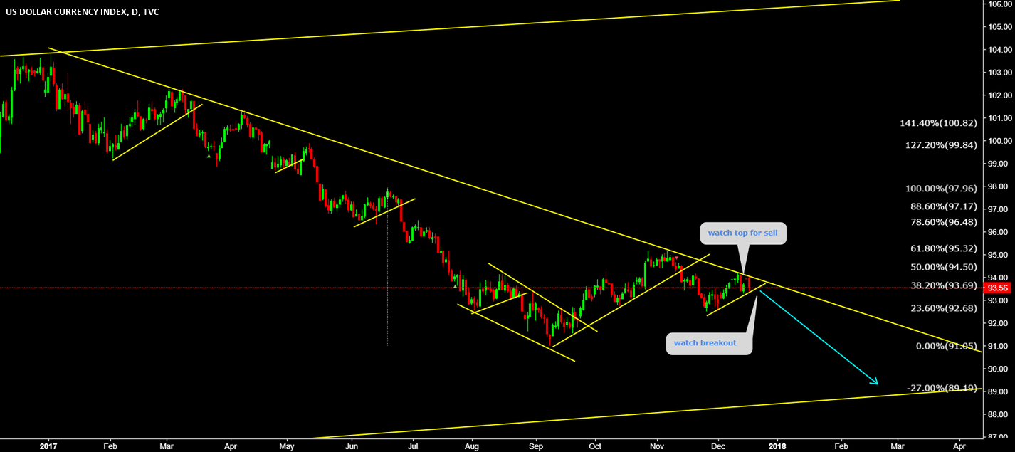 DXY Further downside is there