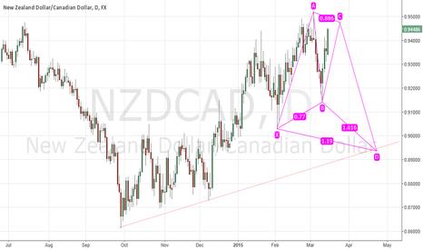 NZDCAD: NZDCAD - Short opportunity entry at 0.947
