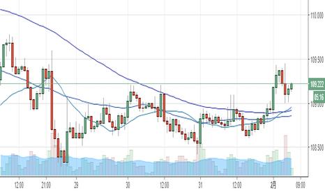 USDJPY: USD/JPY 1時間足MA100が緩やかに上昇