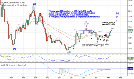 SINTEX: Sintex:111 in Primary wave[3] expected 253 to 370 in long term