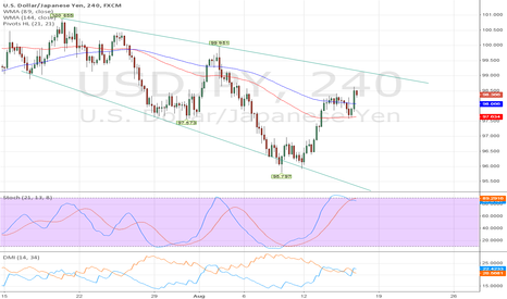 USDJPY: $USDJPY: buy or sell, that's the question