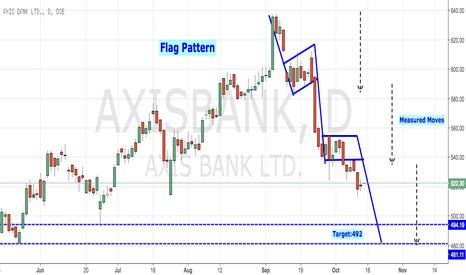 AXISBANK: Axis Bank - Flag Pattern Breakouts
