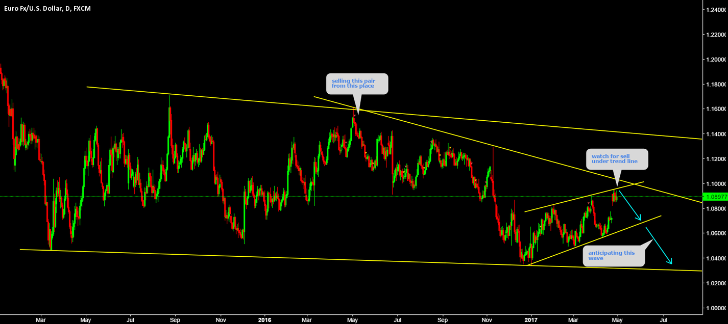 EURUSD Short within the channel