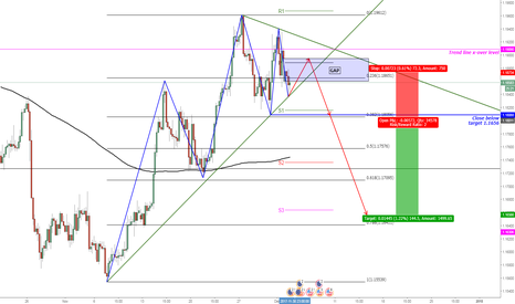 EURUSD: EUR/USD Bearish Head & Shoulders Pattern