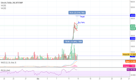 LTCUSD: LTC Short Term Trade - Flag Formation