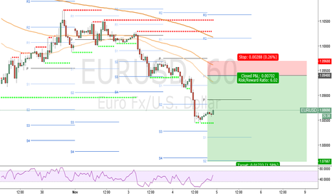 EURUSD: SELL signal EUR/USD 04/11/2015